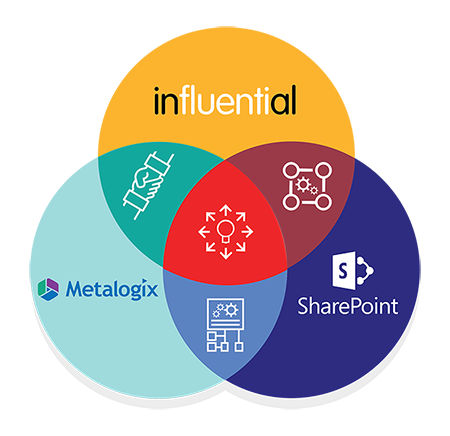 Influential Metalogix SharePoint | Metalogix SharePoint Content Management and Migration Solutions - with SharePoint experts Influential