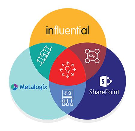 Influential Metalogix SharePoint | Metalogix SharePoint Content Management and Migration Solutions - with SharePoint experts Influential